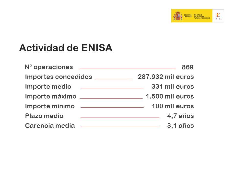 Nº operaciones 869 Importes concedidos287.932 mil euros Importe medio331 mil euros Importe máximo1.500 mil euros Importe mínimo100 mil euros Plazo med