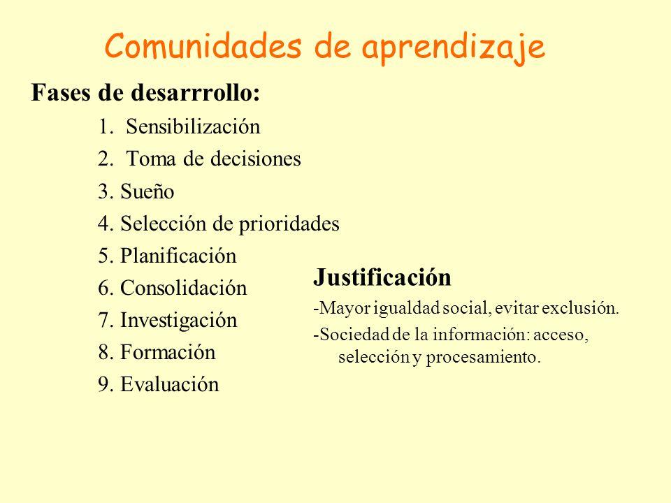Comunidades de aprendizaje Fases de desarrrollo: 1. Sensibilización 2. Toma de decisiones 3. Sueño 4. Selección de prioridades 5. Planificación 6. Con