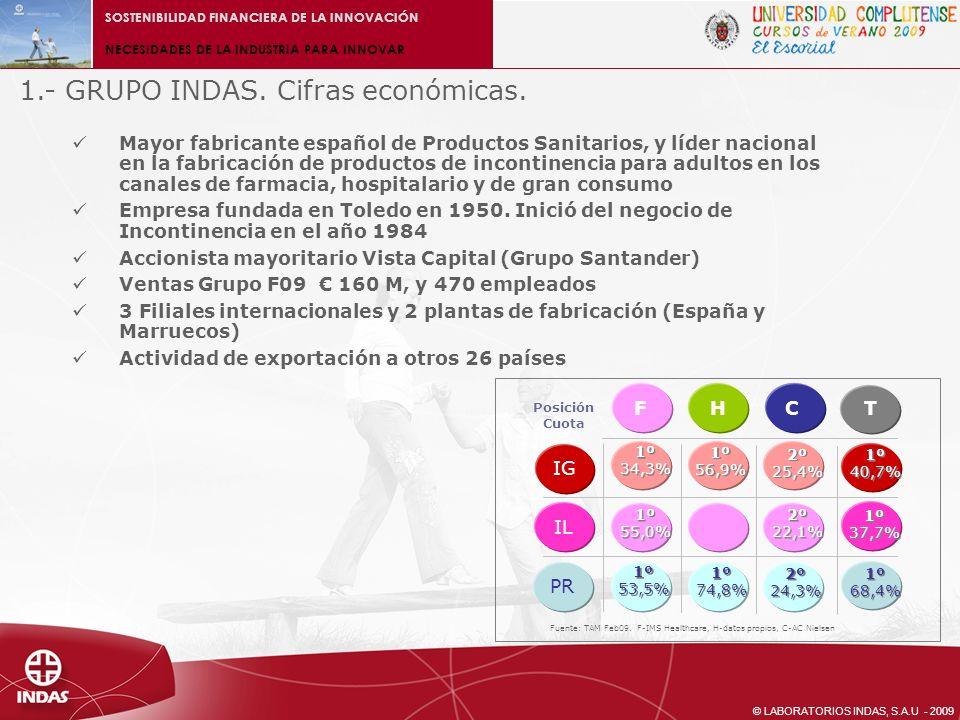 © LABORATORIOS INDAS, S.A.U - 2009 SOSTENIBILIDAD FINANCIERA DE LA INNOVACIÓN NECESIDADES DE LA INDUSTRIA PARA INNOVAR 4.2.