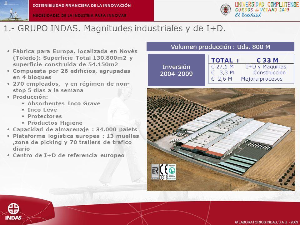 © LABORATORIOS INDAS, S.A.U - 2009 SOSTENIBILIDAD FINANCIERA DE LA INNOVACIÓN NECESIDADES DE LA INDUSTRIA PARA INNOVAR 4.3.