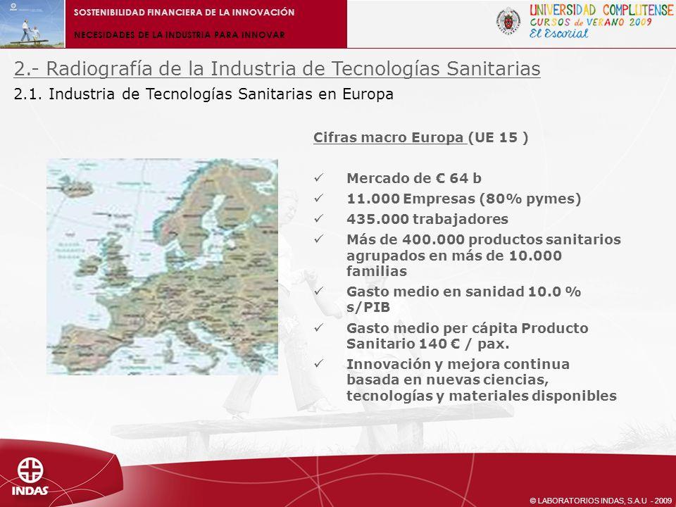 © LABORATORIOS INDAS, S.A.U - 2009 Cifras macro en España Mercado de 5,5 b (8.5% de Europa) 550 Empresas (80% pymes) 25.000 trabajadores (5.7% de Europa) Gasto sanidad 8.4 % s/PIB (-12.5% s/ media Europa) Gasto per cápita Producto Sanitario 130 / pax.