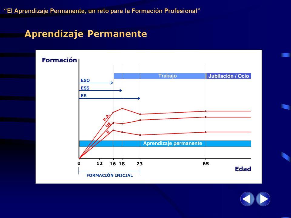 Aprendizaje Permanente El Aprendizaje Permanente, un reto para la Formación Profesional