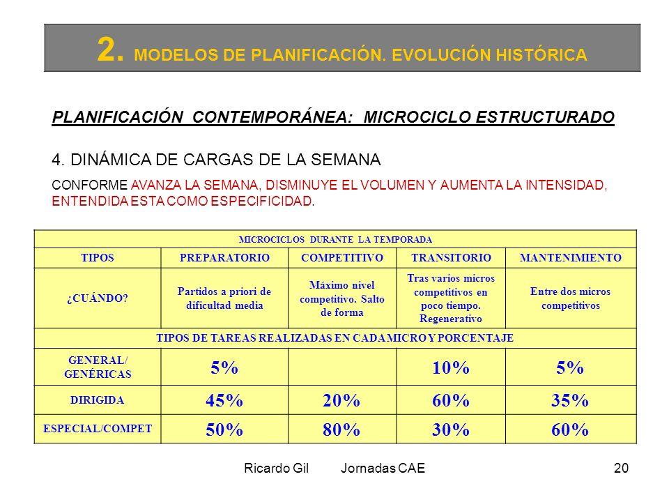 Ricardo Gil Jornadas CAE20 2. MODELOS DE PLANIFICACIÓN. EVOLUCIÓN HISTÓRICA PLANIFICACIÓN CONTEMPORÁNEA: MICROCICLO ESTRUCTURADO 4. DINÁMICA DE CARGAS