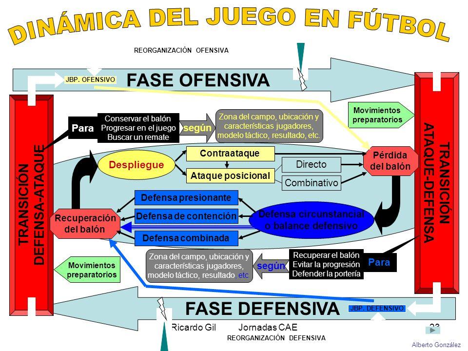 Ricardo Gil Jornadas CAE23 FASE OFENSIVA FASE DEFENSIVA TRANSICIÓN ATAQUE-DEFENSA TRANSICIÓN DEFENSA-ATAQUE Recuperación del balón Pérdida del balón C