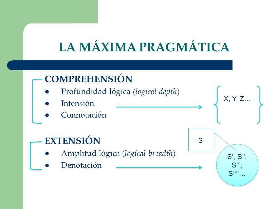 LA MÁXIMA PRAGMÁTICA COMPREHENSIÓN Profundidad lógica (logical depth) Intensión Connotación EXTENSIÓN Amplitud lógica (logical breadth) Denotación S,