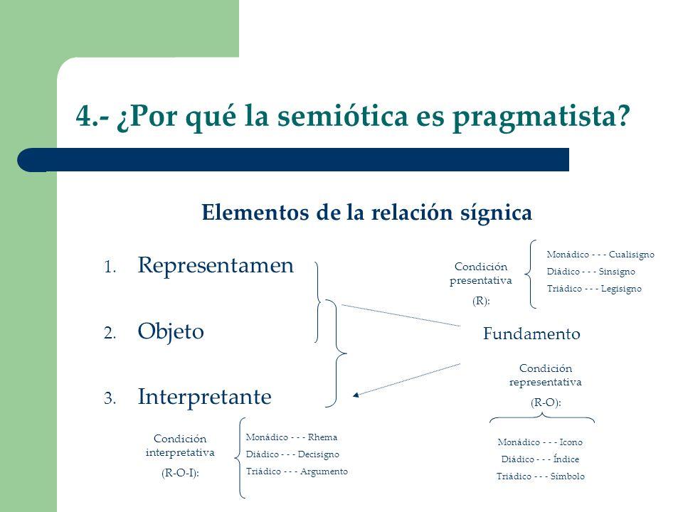 4.- ¿Por qué la semiótica es pragmatista? Elementos de la relación sígnica 1. Representamen 2. Objeto 3. Interpretante Fundamento Condición interpreta