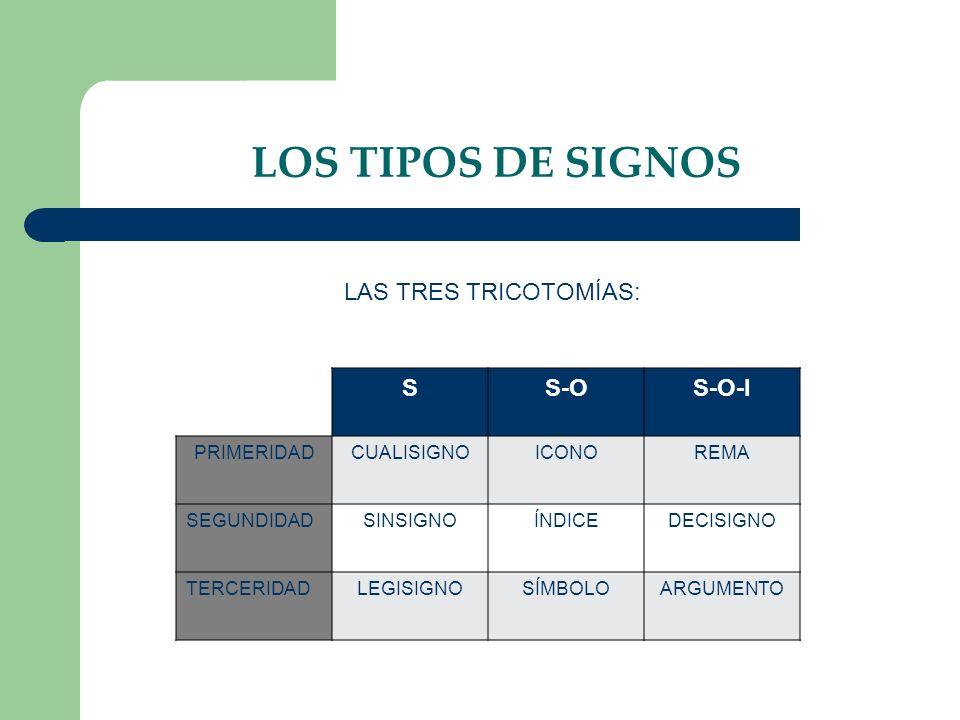 LOS TIPOS DE SIGNOS SS-OS-O-I PRIMERIDADCUALISIGNOICONOREMA SEGUNDIDADSINSIGNOÍNDICEDECISIGNO TERCERIDADLEGISIGNOSÍMBOLOARGUMENTO LAS TRES TRICOTOMÍAS