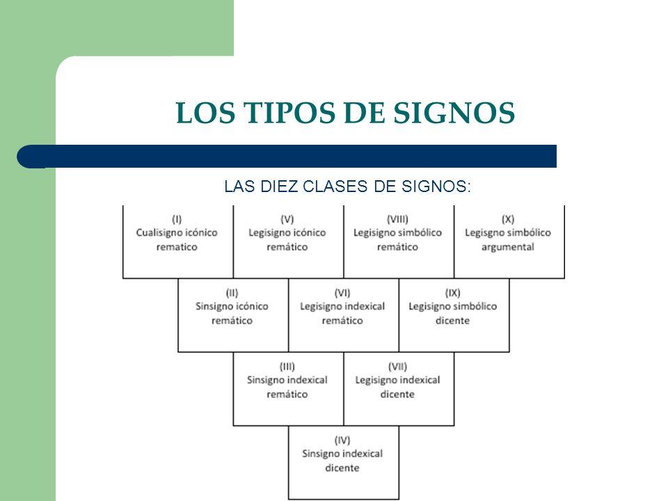 LOS TIPOS DE SIGNOS LAS DIEZ CLASES DE SIGNOS: