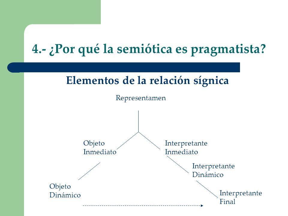 4.- ¿Por qué la semiótica es pragmatista? Elementos de la relación sígnica Representamen Objeto Inmediato Objeto Dinámico Interpretante Inmediato Inte
