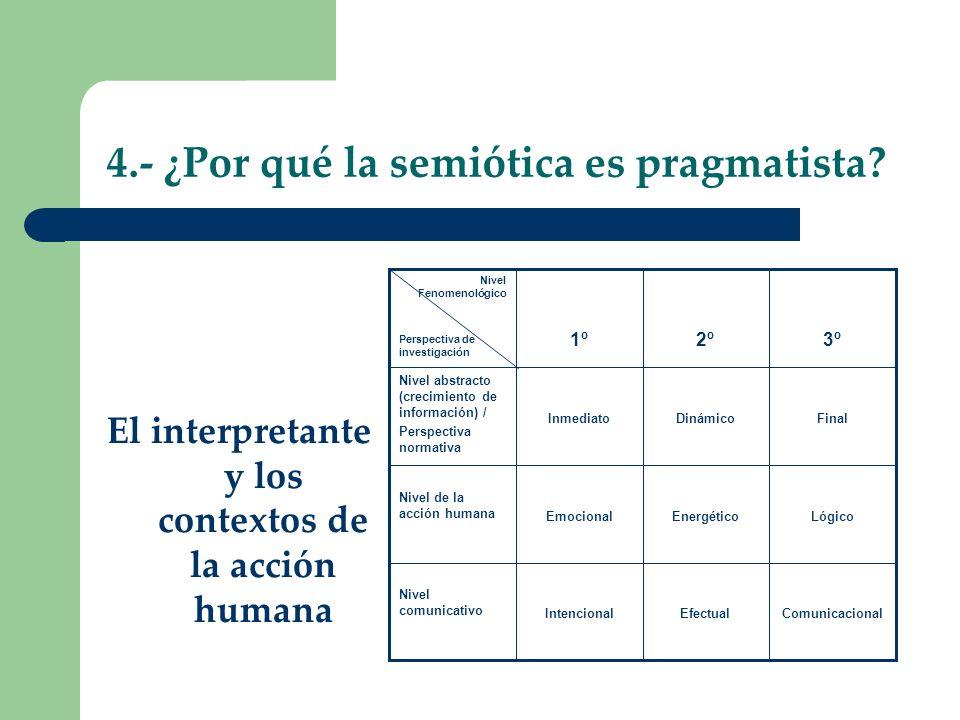4.- ¿Por qué la semiótica es pragmatista? El interpretante y los contextos de la acción humana ComunicacionalEfectualIntencional Nivel comunicativo Ló