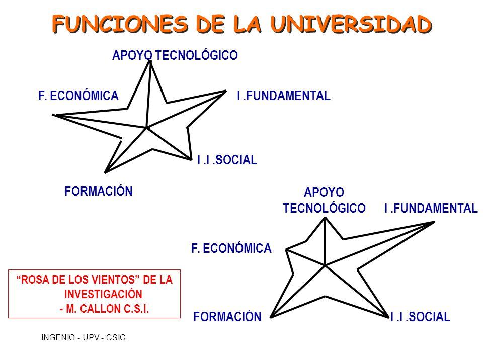 INGENIO - UPV - CSIC FUNCIONES DE LA UNIVERSIDAD F. ECONÓMICA FORMACIÓN I.I.SOCIAL I.FUNDAMENTAL APOYO TECNOLÓGICO I.FUNDAMENTAL I.I.SOCIAL APOYO TECN