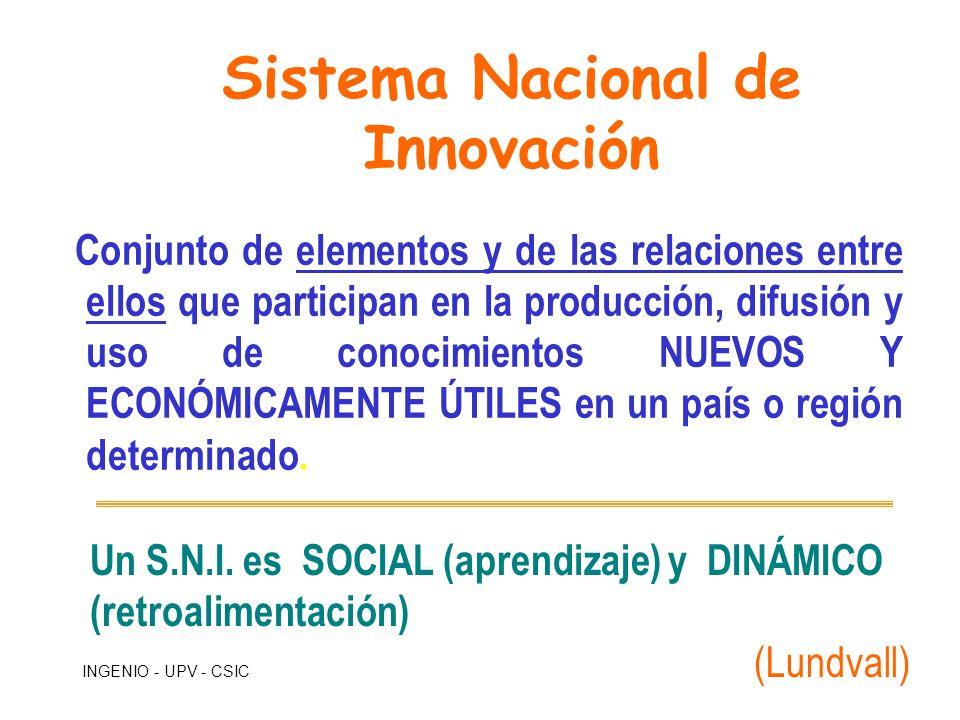 INGENIO - UPV - CSIC Conjunto de elementos y de las relaciones entre ellos que participan en la producción, difusión y uso de conocimientos NUEVOS Y E