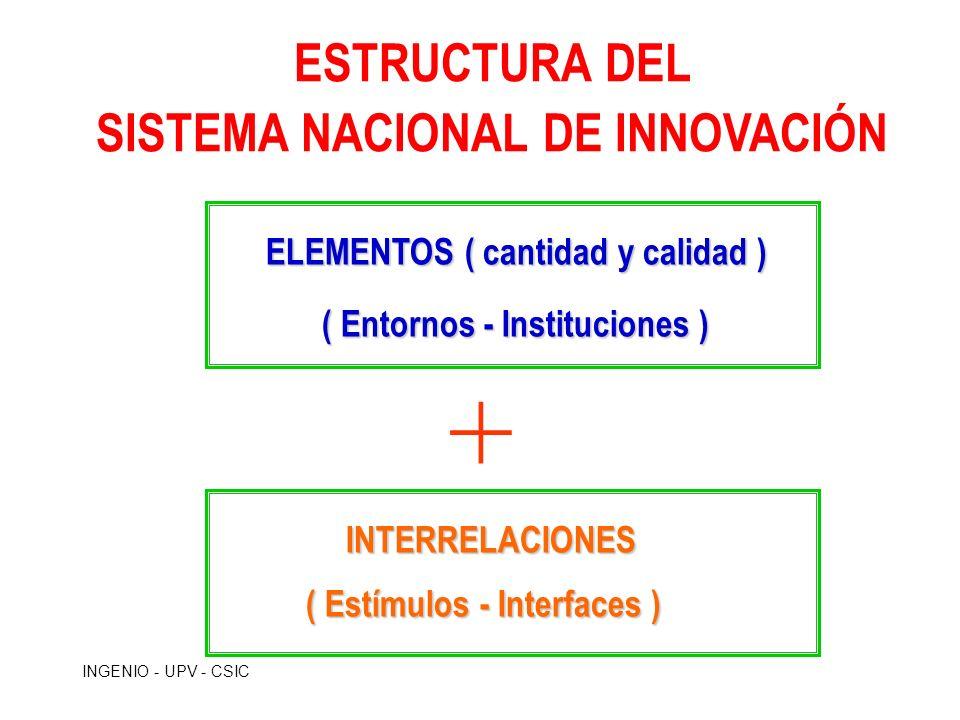 INGENIO - UPV - CSIC ESTRUCTURA DEL SISTEMA NACIONAL DE INNOVACIÓN ELEMENTOS ( cantidad y calidad ) ( Entornos - Instituciones ) ( Entornos - Instituc