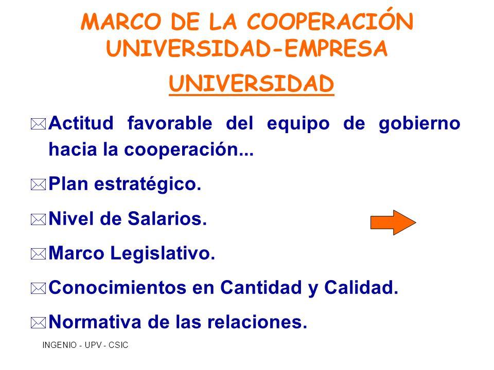 INGENIO - UPV - CSIC MARCO DE LA COOPERACIÓN UNIVERSIDAD-EMPRESA UNIVERSIDAD * Actitud favorable del equipo de gobierno hacia la cooperación... * Plan