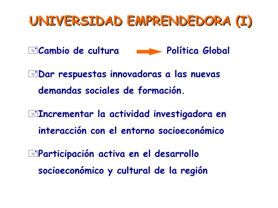 UNIVERSIDAD EMPRENDEDORA (I) +Cambio de culturaPolítica Global +Dar respuestas innovadoras a las nuevas demandas sociales de formación. +Incrementar l
