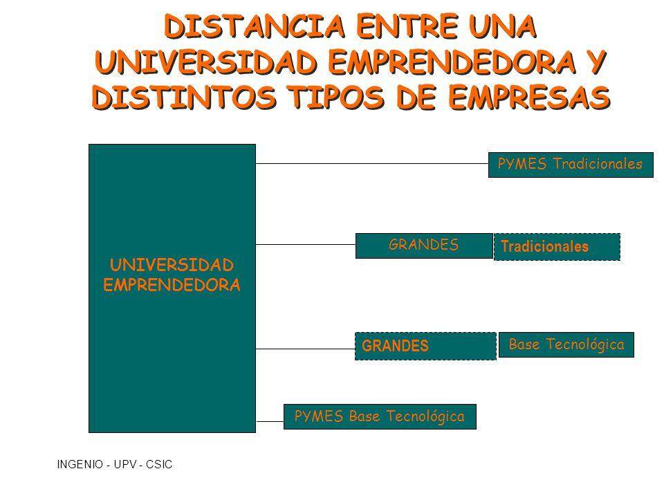 INGENIO - UPV - CSIC DISTANCIA ENTRE UNA UNIVERSIDAD EMPRENDEDORA Y DISTINTOS TIPOS DE EMPRESAS UNIVERSIDAD EMPRENDEDORA PYMES Tradicionales PYMES Bas