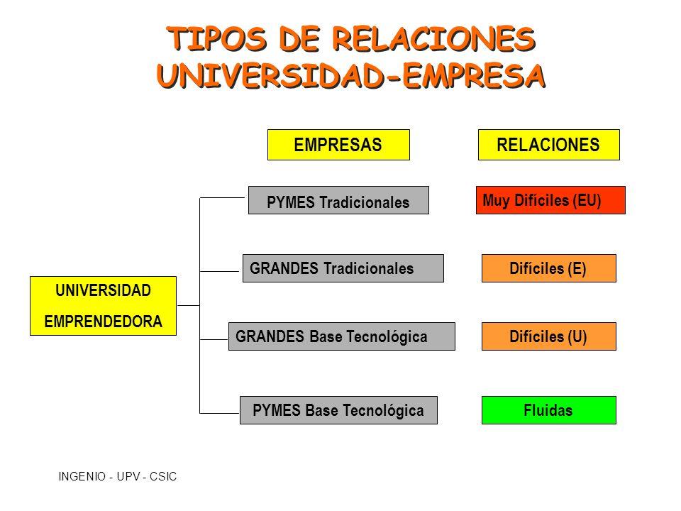 INGENIO - UPV - CSIC TIPOS DE RELACIONES UNIVERSIDAD-EMPRESA TIPOS DE RELACIONES UNIVERSIDAD-EMPRESA UNIVERSIDAD EMPRENDEDORA EMPRESAS PYMES Tradicion
