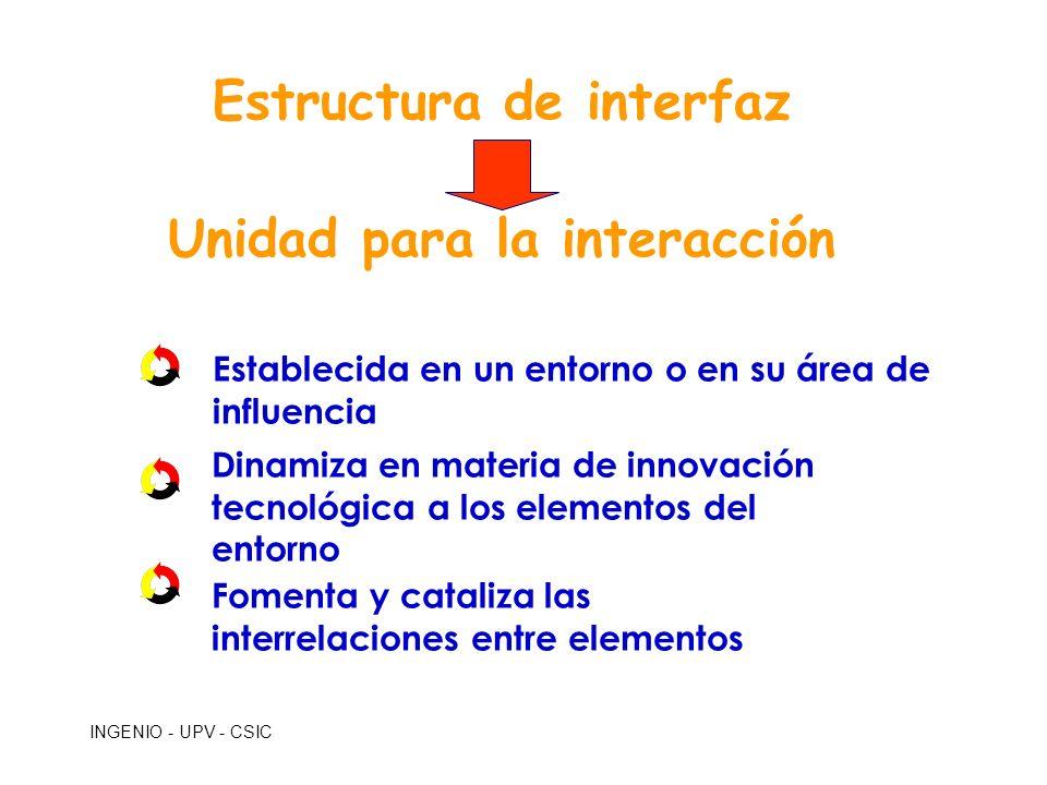 INGENIO - UPV - CSIC Establecida en un entorno o en su área de influencia Dinamiza en materia de innovación tecnológica a los elementos del entorno Fo