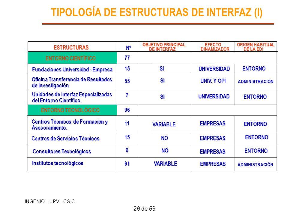 INGENIO - UPV - CSIC TIPOLOGÍA DE ESTRUCTURAS DE INTERFAZ (I) ESTRUCTURAS ESTRUCTURAS ENTORNO CIENTÍFICO Fundaciones Universidad - Empresa Oficina Tra