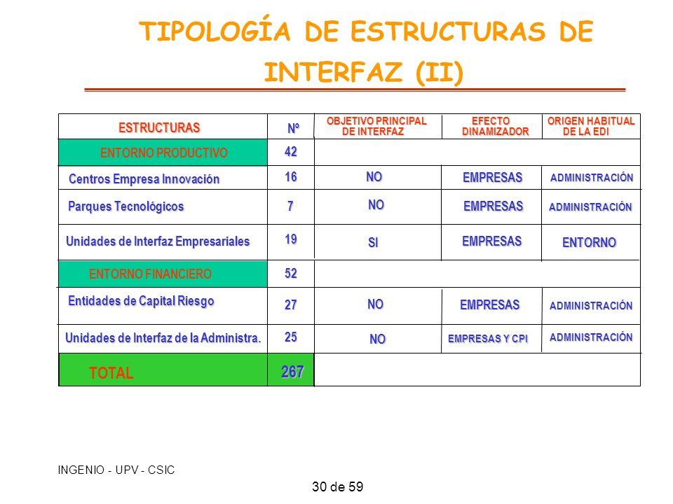 INGENIO - UPV - CSIC TIPOLOGÍA DE ESTRUCTURAS DE INTERFAZ (II) ESTRUCTURAS ESTRUCTURAS ENTORNO PRODUCTIVO Centros Empresa Innovación Parques Tecnológi