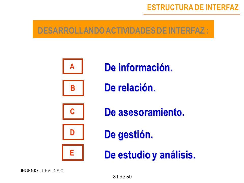 INGENIO - UPV - CSIC DESARROLLANDO ACTIVIDADES DE INTERFAZ : A B C D De relación. De asesoramiento. De información. De gestión. ESTRUCTURA DE INTERFAZ
