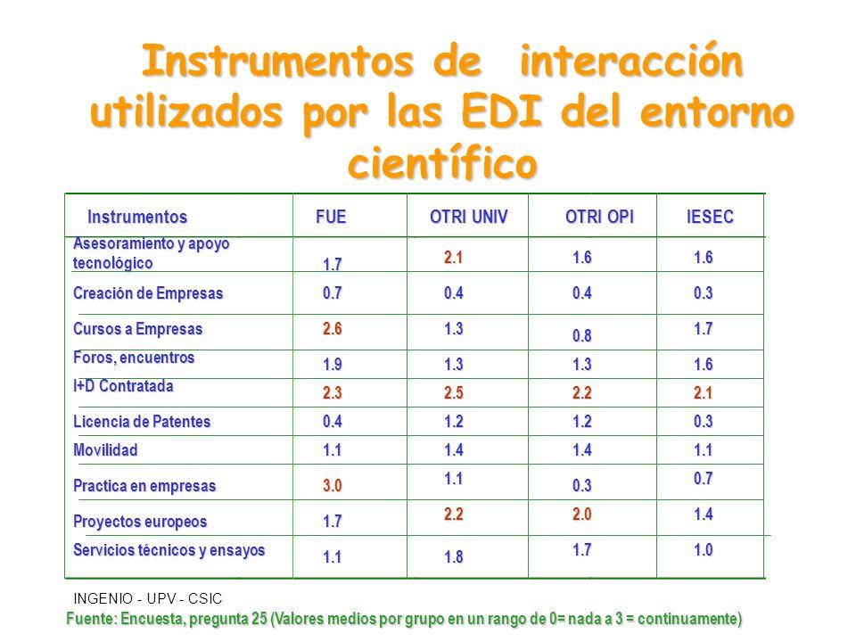 INGENIO - UPV - CSIC Instrumentos de interacción utilizados por las EDI del entorno científico Asesoramiento y apoyo tecnológico Creación de Empresas