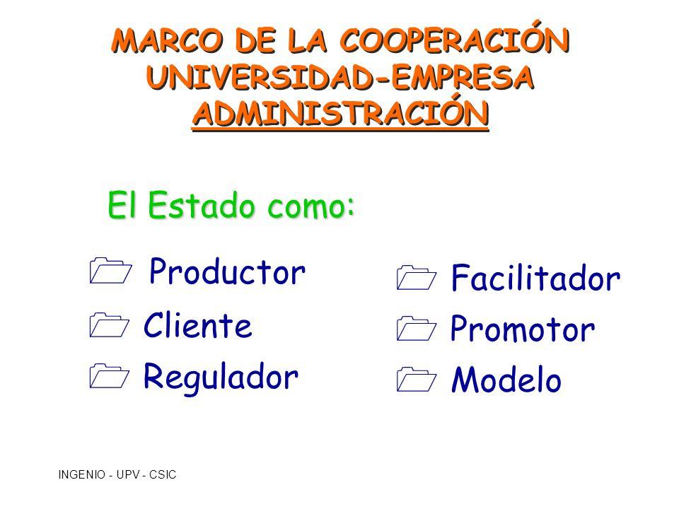 INGENIO - UPV - CSIC El Estado como: 1 Productor 1 Cliente 1 Regulador 1 Facilitador 1 Promotor 1 Modelo MARCO DE LA COOPERACIÓN UNIVERSIDAD-EMPRESA A