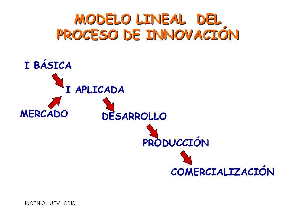INGENIO - UPV - CSIC MODELO LINEAL DEL PROCESO DE INNOVACIÓN MODELO LINEAL DEL PROCESO DE INNOVACIÓN I BÁSICA I APLICADA DESARROLLO PRODUCCIÓN COMERCI