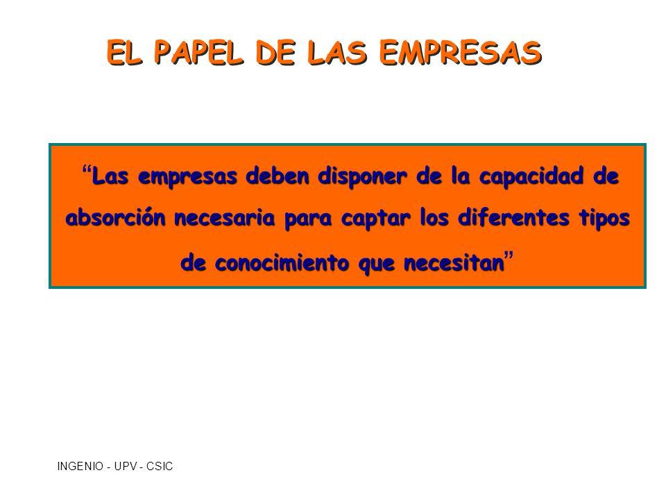 INGENIO - UPV - CSIC EL PAPEL DE LAS EMPRESAS Las empresas deben disponer de la capacidad de absorción necesaria para captar los diferentes tipos de c