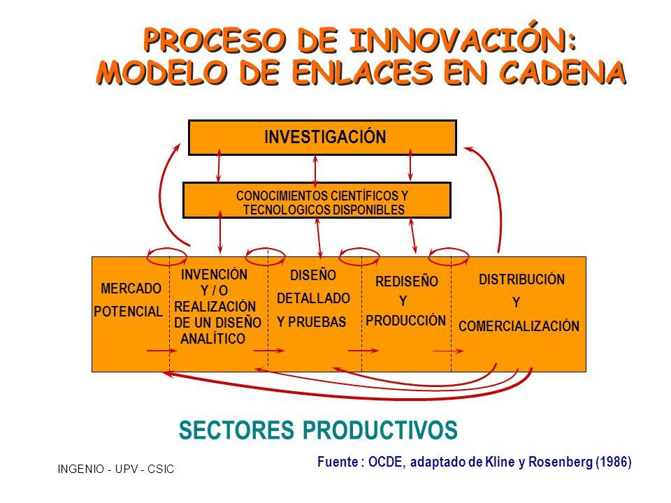 INGENIO - UPV - CSIC ASPECTOS CLAVE DEL MODELO INTERACTIVO DE INNOVACIÓN çPapel protagonista de la empresa çNúmero y relevancia de las interacciones entre los actores çGrado de compromiso de los actores del Sistema en los procesos de innovación.
