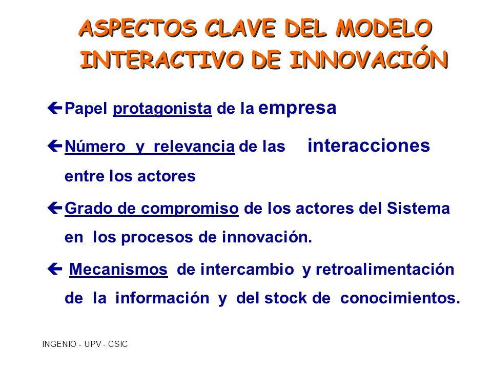 INGENIO - UPV - CSIC ASPECTOS CLAVE DEL MODELO INTERACTIVO DE INNOVACIÓN çPapel protagonista de la empresa çNúmero y relevancia de las interacciones e
