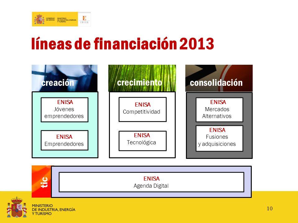 creación www.enisa.es crecimiento consolidación ENISA Competitividad ENISA Tecnológica ENISA Jóvenes emprendedores ENISA Emprendedores ENISA Mercados