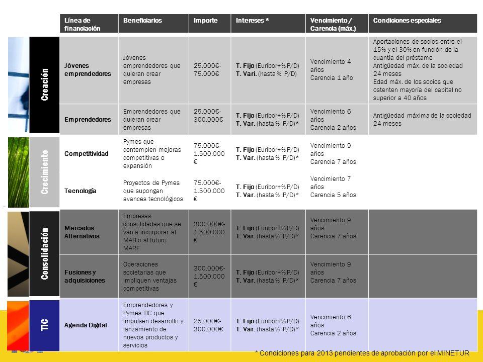 Línea de financiación BeneficiariosImporteIntereses *Vencimiento / Carencia (máx.) Condiciones especiales Creación Jóvenes emprendedores Jóvenes empre