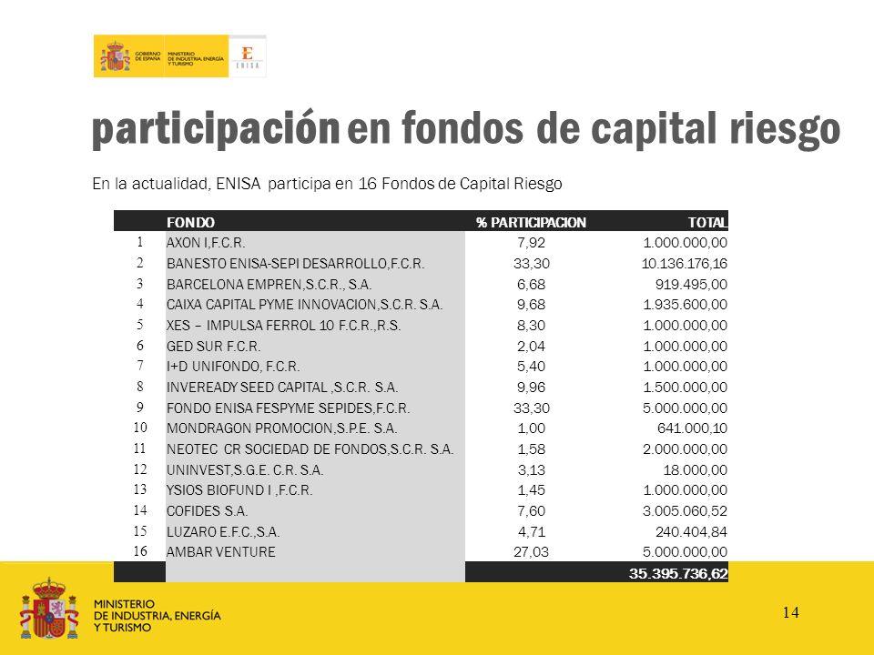 www.enisa.es participación en fondos de capital riesgo En la actualidad, ENISA participa en 16 Fondos de Capital Riesgo FONDO% PARTICIPACIONTOTAL 1 AX