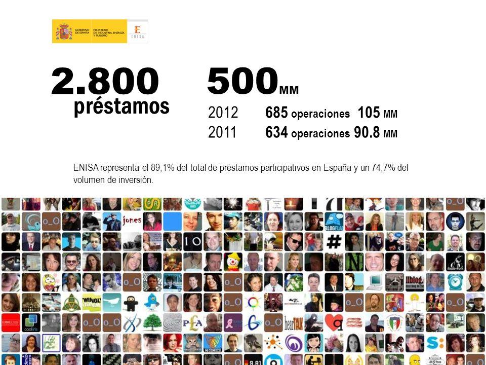 2.800 préstamos 500 MM 2012 685 operaciones 105 MM 2011 634 operaciones 90.8 MM ENISA representa el 89,1% del total de préstamos participativos en Esp