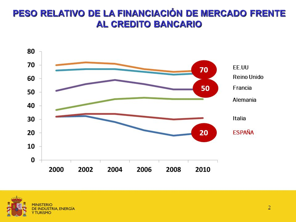 CUADRO DE FINANCIACIÓN A.Porcentaje de financiación estándar B.