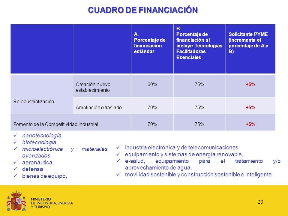CUADRO DE FINANCIACIÓN A. Porcentaje de financiación estándar B. Porcentaje de financiación si incluye Tecnologías Facilitadoras Esenciales Solicitant