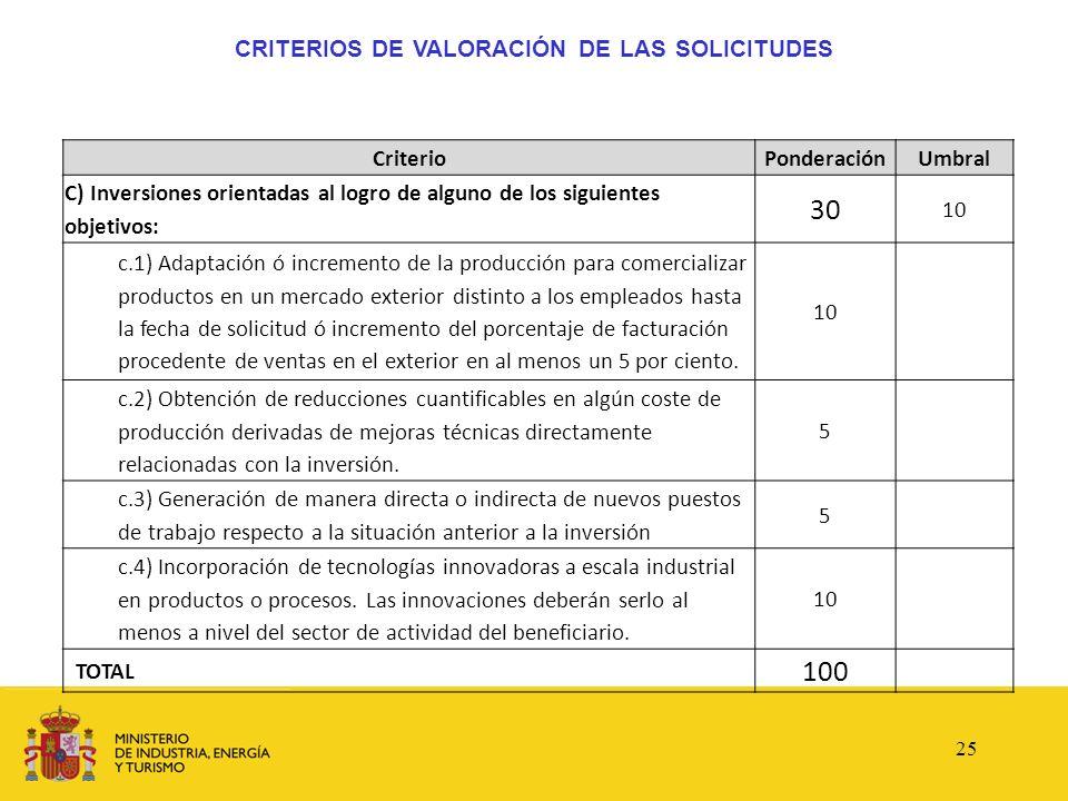 CRITERIOS DE VALORACIÓN DE LAS SOLICITUDES CriterioPonderaciónUmbral C) Inversiones orientadas al logro de alguno de los siguientes objetivos: 30 10 c