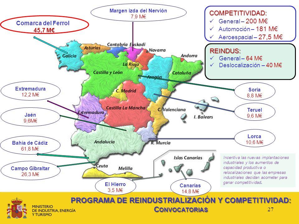 Margen izda del Nervión 7,9 M Comarca del Ferrol 45,7 M Soria 8,8 M Teruel 9,6 M Lorca 10,6 M Campo Gibraltar 26,3 M Bahía de Cádiz 61,8 M Extremadura