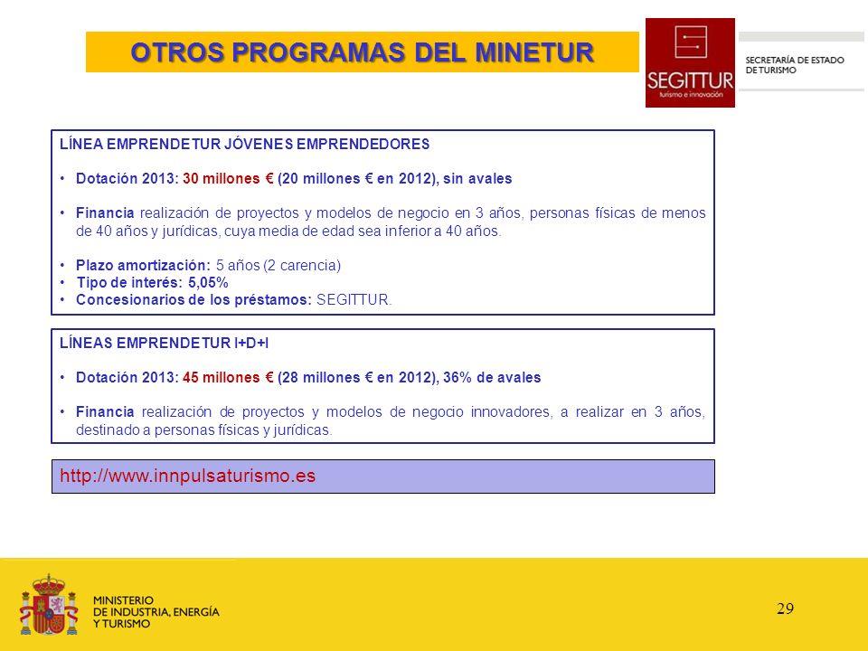 LÍNEA EMPRENDETUR JÓVENES EMPRENDEDORES Dotación 2013: 30 millones (20 millones en 2012), sin avales Financia realización de proyectos y modelos de ne