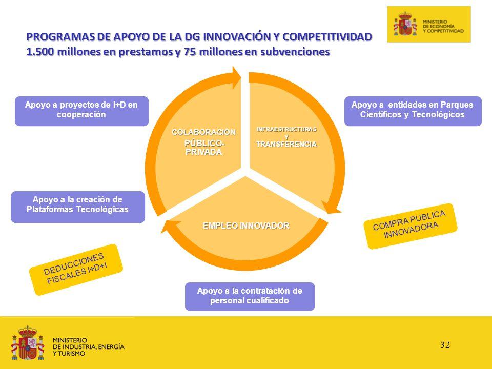 PROGRAMAS DE APOYO DE LA DG INNOVACIÓN Y COMPETITIVIDAD 1.500 millones en prestamos y 75 millones en subvenciones INFRAESTRUCTURAS Y TRANSFERENCIA EMP