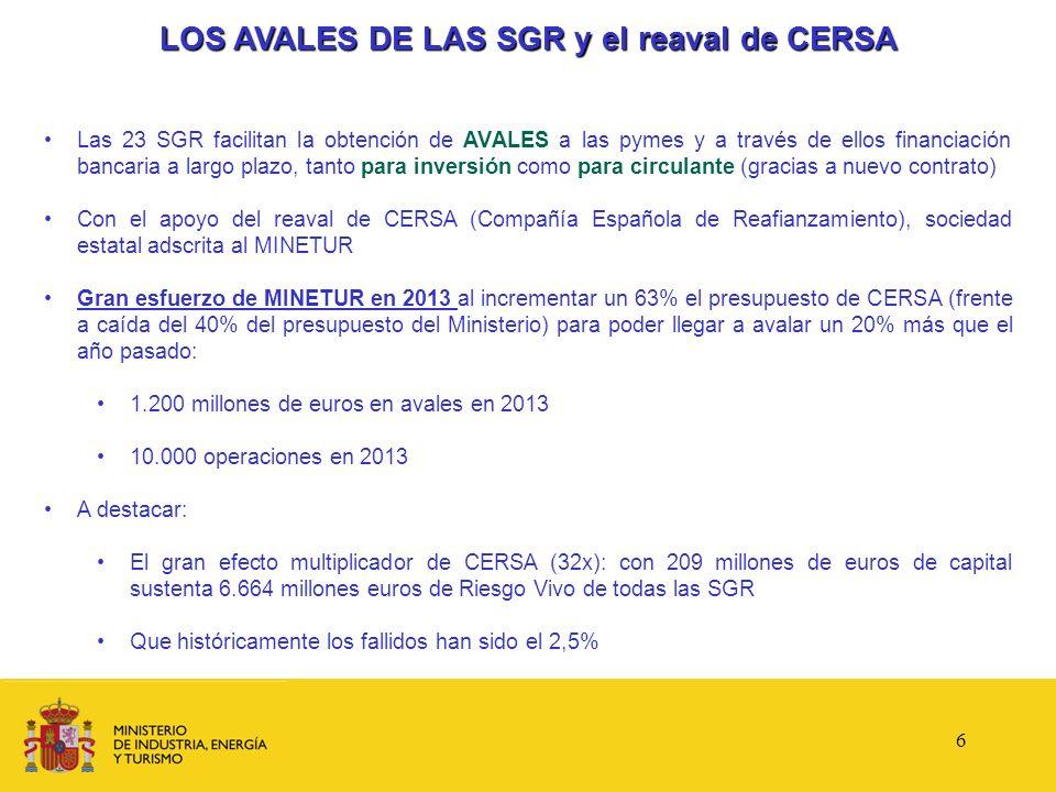 Margen izda del Nervión 7,9 M Comarca del Ferrol 45,7 M Soria 8,8 M Teruel 9,6 M Lorca 10,6 M Campo Gibraltar 26,3 M Bahía de Cádiz 61,8 M Extremadura 12,2 M REINDUS: General – 64 M Deslocalización – 40 M PROGRAMA DE REINDUSTRIALIZACIÓN Y COMPETITIVIDAD: C ONVOCATORIAS Incentiva las nuevas implantaciones industriales y los aumentos de capacidad productiva o relocalizaciones que las empresas industriales decidan acometer para ganar competitividad.