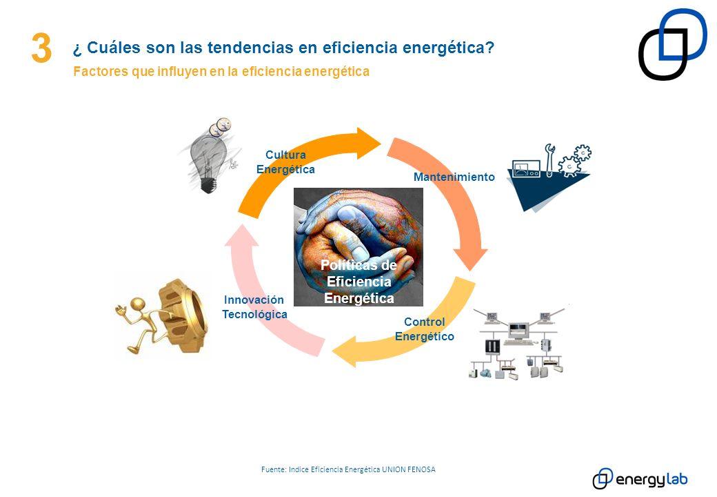 Fuente: Indice Eficiencia Energética UNION FENOSA Cultura Energética Mantenimiento Control Energético Innovación Tecnológica Políticas de Eficiencia E