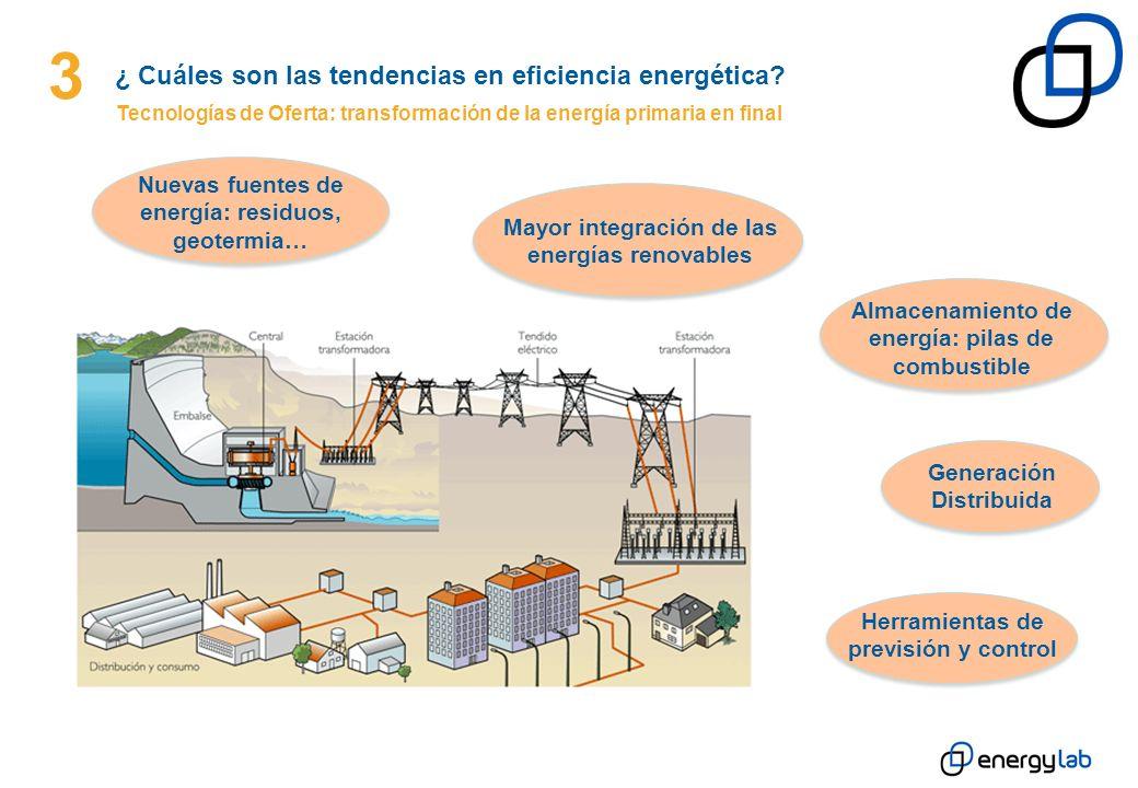 Generación Distribuida 3 ¿ Cuáles son las tendencias en eficiencia energética? Tecnologías de Oferta: transformación de la energía primaria en final M