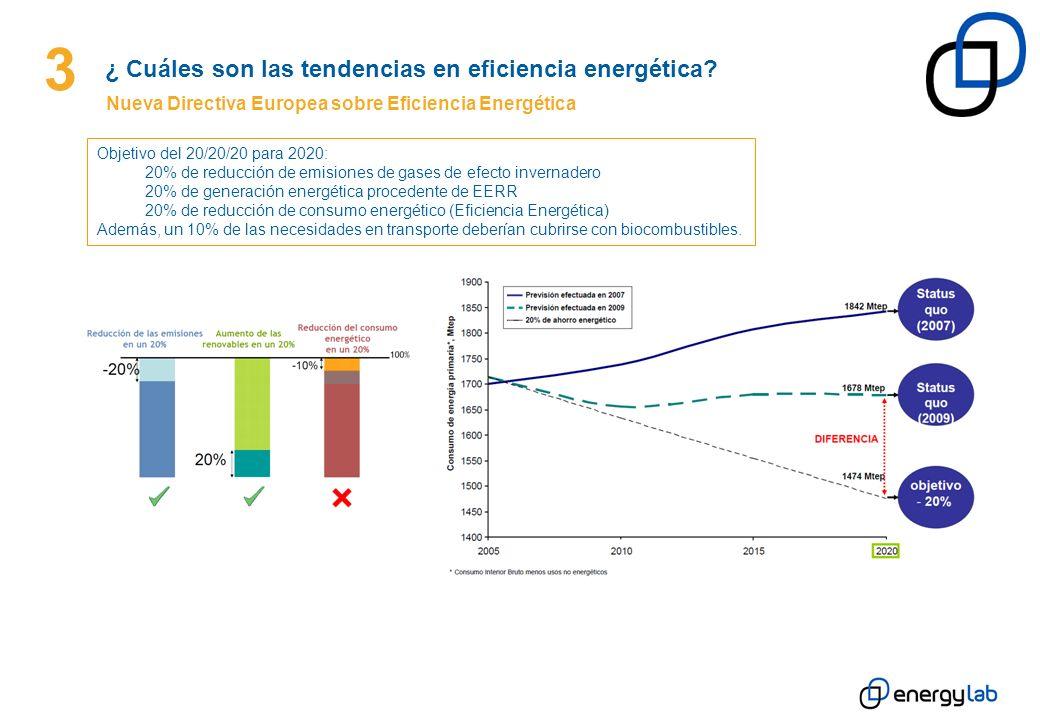 3 ¿ Cuáles son las tendencias en eficiencia energética? Nueva Directiva Europea sobre Eficiencia Energética Objetivo del 20/20/20 para 2020: 20% de re