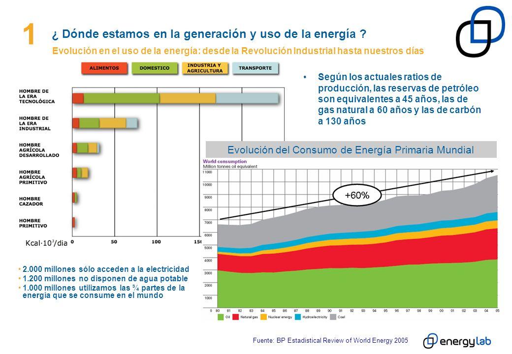 1 ¿ Dónde estamos en la generación y uso de la energía ? Evolución en el uso de la energía: desde la Revolución Industrial hasta nuestros días 2.000 m