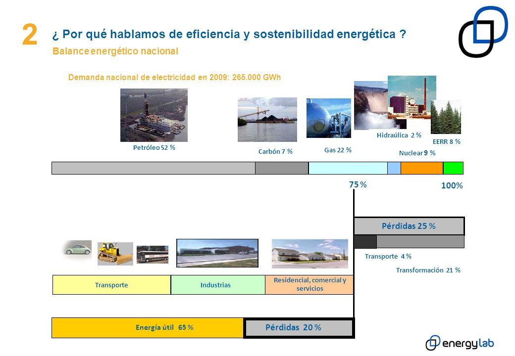 2 ¿ Por qué hablamos de eficiencia y sostenibilidad energética ? Balance energético nacional Demanda nacional de electricidad en 2009: 265.000 GWh Pet