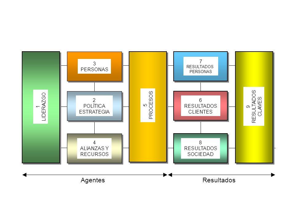 AgentesResultados 1 LIDERAZGO 3 PERSONAS 2 POLÍTICA ESTRATEGIA 4 ALIANZAS Y RECURSOS 7 RESULTADOS PERSONAS 6 RESULTADOS CLIENTES 8 RESULTADOS SOCIEDAD