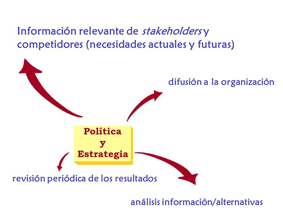 Política y Estrategia Información relevante de stakeholders y competidores (necesidades actuales y futuras) análisis información/alternativas difusión