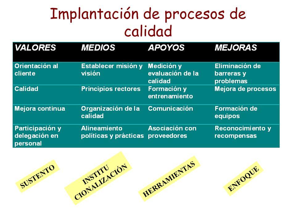 Implantación de procesos de calidad SUSTENTO INSTITU CIONALIZACIÓN HERRAMIENTAS ENFOQUE